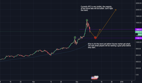 BTCUSD: BTCUSD Pre Futures Run Down.