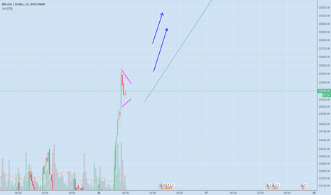 BTCUSD: BTCUSD 18K+ TARGET. YESTERDAY I WAS MADE FUN OF FOR THIS