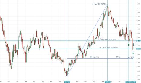 EURCAD: EUR/CAD: Time For A Turn?