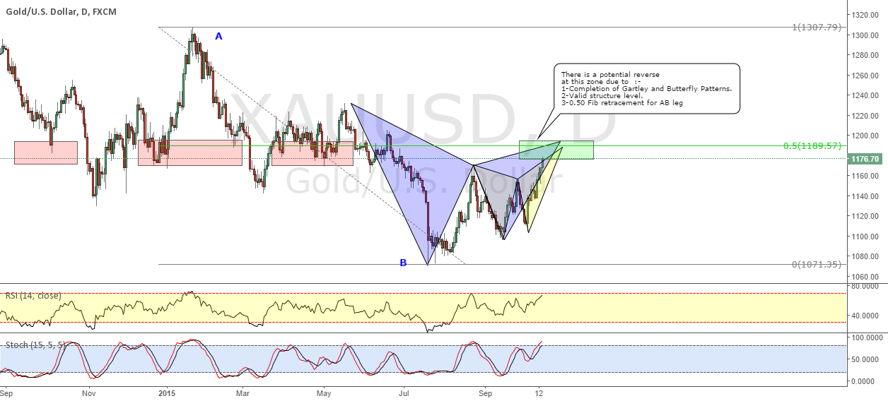 XAUUSD_Potential Gartley & Butterfly Patterns