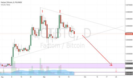 FCTBTC: FCT downtrend possibility