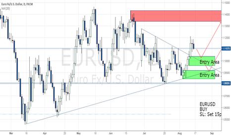 EURUSD: EURUSD Long Bias. (Supply-Demand: Price Action Strategy)