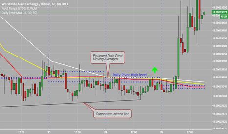 WAXBTC: Trading Signal for Worldwide Asset Exchange (WAXBTC) - Public