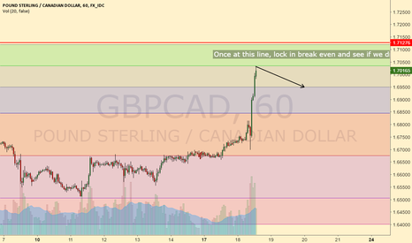 GBPCAD: sell