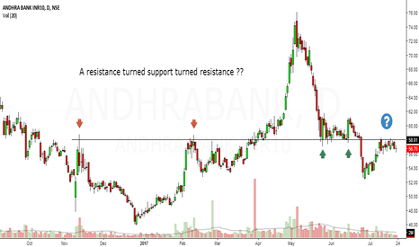ANDHRABANK: andhrabank looks bearish in short term
