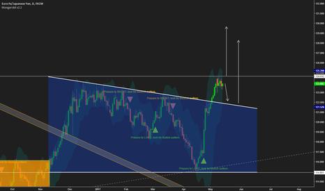 EURJPY: EURJPY long based on Mongerskit Trading System
