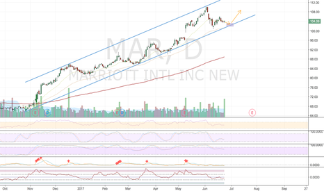 MAR: MAR Channel Bounce