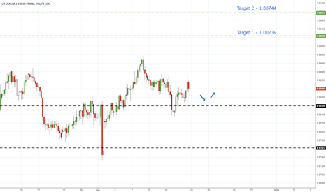 USDCHF: UsdChf - Hold Off Support Hints Further Advances