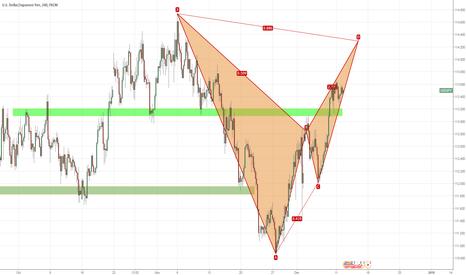 USDJPY: watch it and prepare to short USD/JPY around 114.20:bat pattern