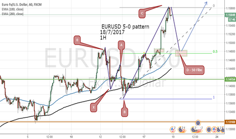 EURUSD: EURUSD 5-0 pattern  18/7/2017 1H