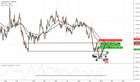 EURUSD: EUR/USD; Short? or Long?