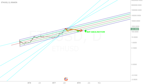 ETHUSD: This is the breath I believe Ethereum needs in log scale