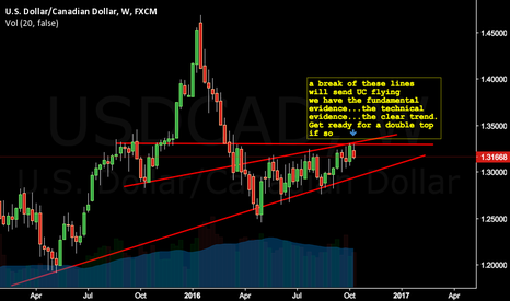 USDCAD: Long term UC ....that happens to be perfectly primed short term