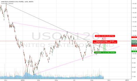 USO: USO 2hr 1yr closing wedge