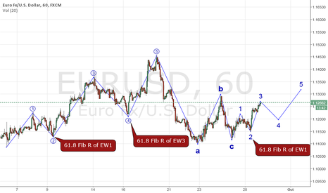 EURUSD: waves within waves .......