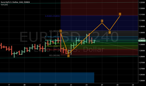 EURUSD: Expecting Eur Usd Go Like This,