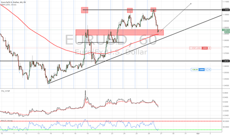 EURUSD: BUY EURUSD – possibly good place to enter or add LONG