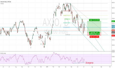 AXJO: Short Term potential bounce on ASX200