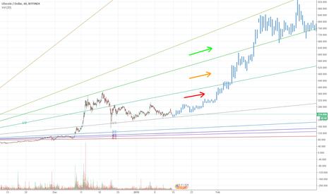LTCUSD: LTC if pattern repeats