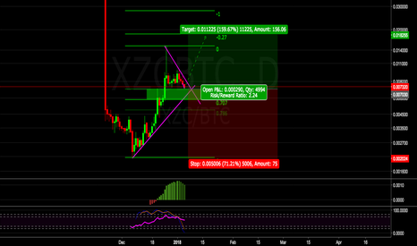 XZCBTC: Approaching the .618