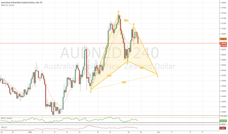 AUDNZD: AUD/NZD Long Gartley On 240 Chart