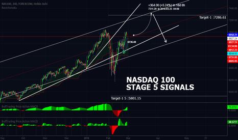 NSXUSD: NASDAQ Daily Updates