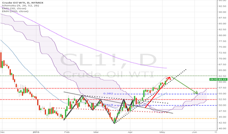 CL1!: CL1  07/05/2015 (Follow-Up on Previous Chart)