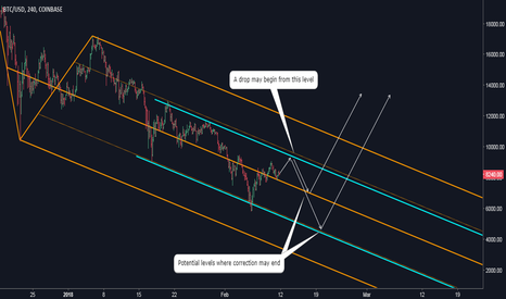 BTCUSD: Bitcoin: Sooner or Later a New Rally Will Begin