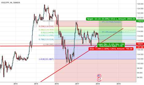 USDJPY: USDJPY (Long thesis on a weekly chart)