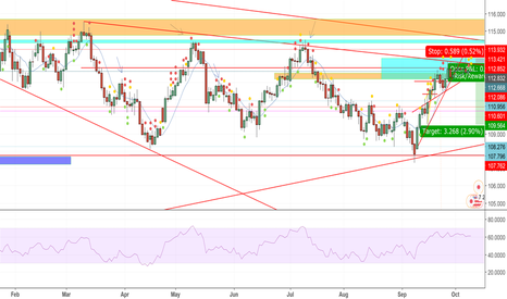 USDJPY: USD/JPY First live trade shorting position