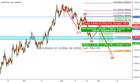 USDCHF: Sell limit