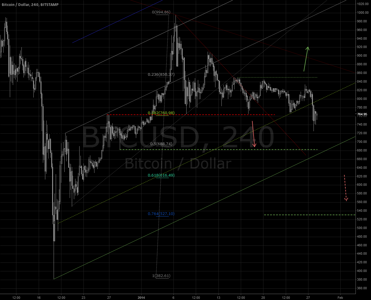 BTC/USD   BITSTAMP: Next support @680?