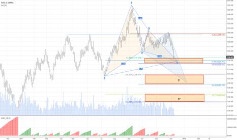 XAUUSD: Gold accumulation area here ?