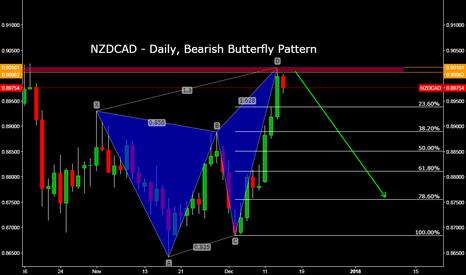 NZDCAD: NZDCAD - Daily, Bearish Butterfly Pattern