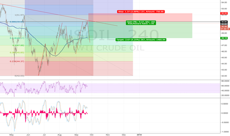 USOIL: Short Oil, CL