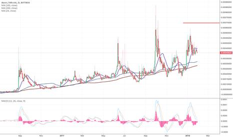 AEONBTC: AEON - The volatile cryptocurrency