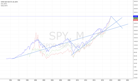 SPY: Indexes peak and will fall