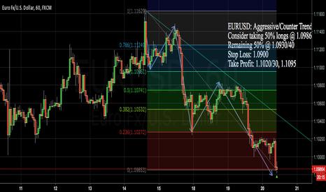 EURUSD: EURUSD: Aggressive/Counter Trend (No Indicators)(Fibonacci only)
