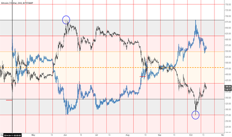 BTCUSD: BTCUSD mirrored midline (this one should be okay)