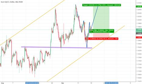 EURUSD: Eurusd buy ,, Clear inverse Head and shoulder pattern