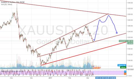 XAUUSD: Gold's Reversal to 1280-1300 range
