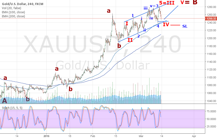 Gold now in Wave B of ABC correction from 1900 high.