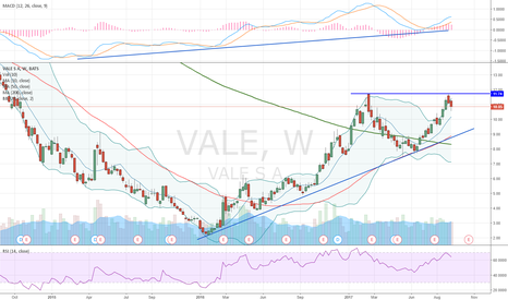 VALE: Possible double top pattern