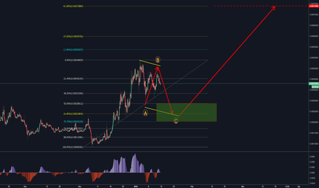 UBQBTC: UBIQ (UBQBTC) Waiting for pullback then ATH attempt.
