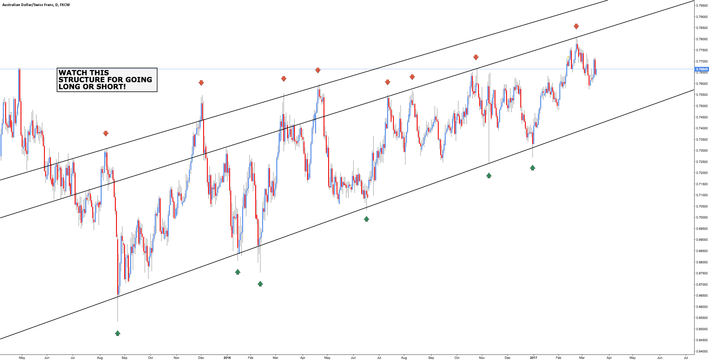AUD/CHF - Price Structure