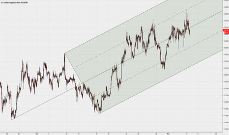 USDJPY: $USDJPY 1H with Median Line