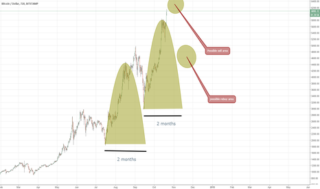BTCUSD: Arent they looking so similar?