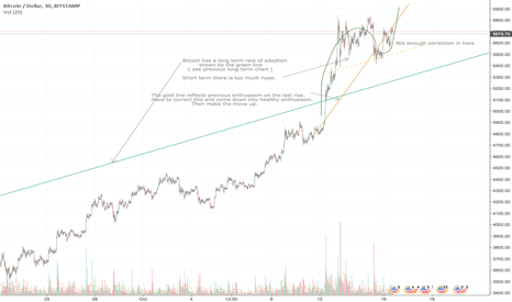 BTCUSD: Staying on the path of sustained growth.
