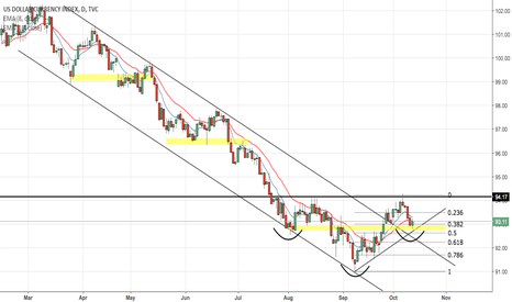 DXY: Dollar Index - More room to fall back before Bullish Movement?
