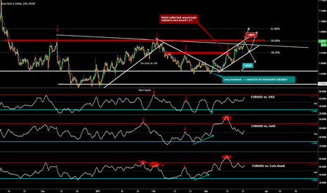 EURUSD: EUR/USD at decisive zone!